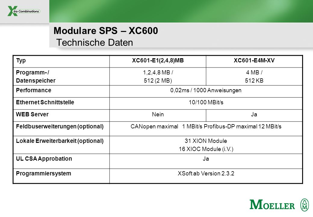 Modulare SPS – XC600 Technische Daten