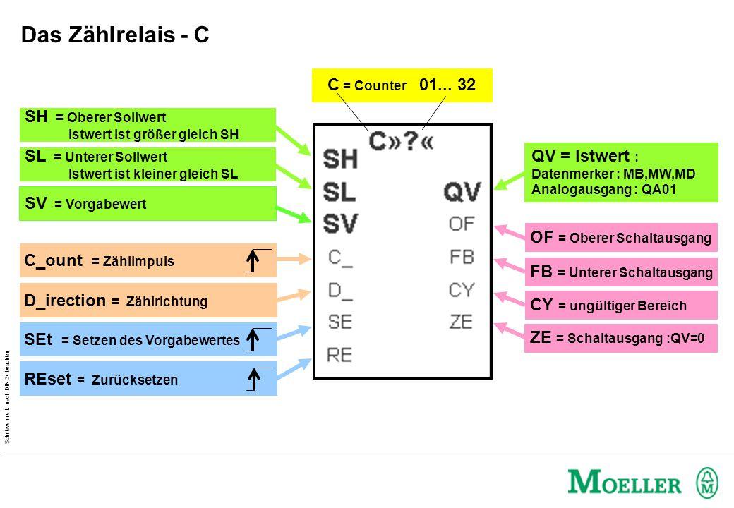 Das Zählrelais - C C = Counter 01... 32 SH = Oberer Sollwert