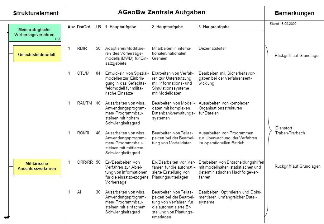 ren des Vorhersage- tionalen/nationalen modells (DWD) für Ein- Gremien