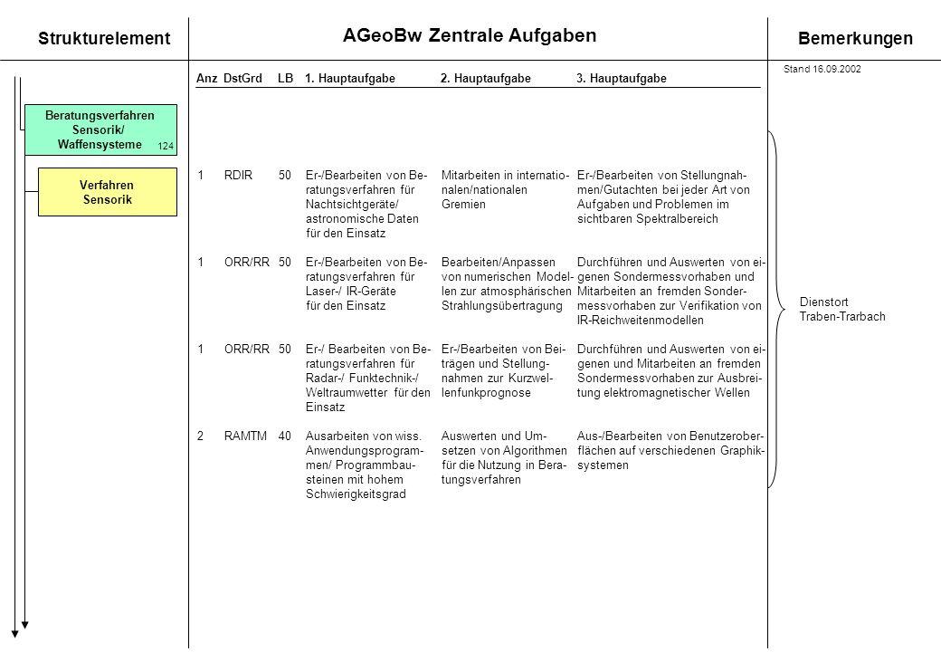 Beratungsverfahren Sensorik/ Waffensysteme Verfahren Sensorik