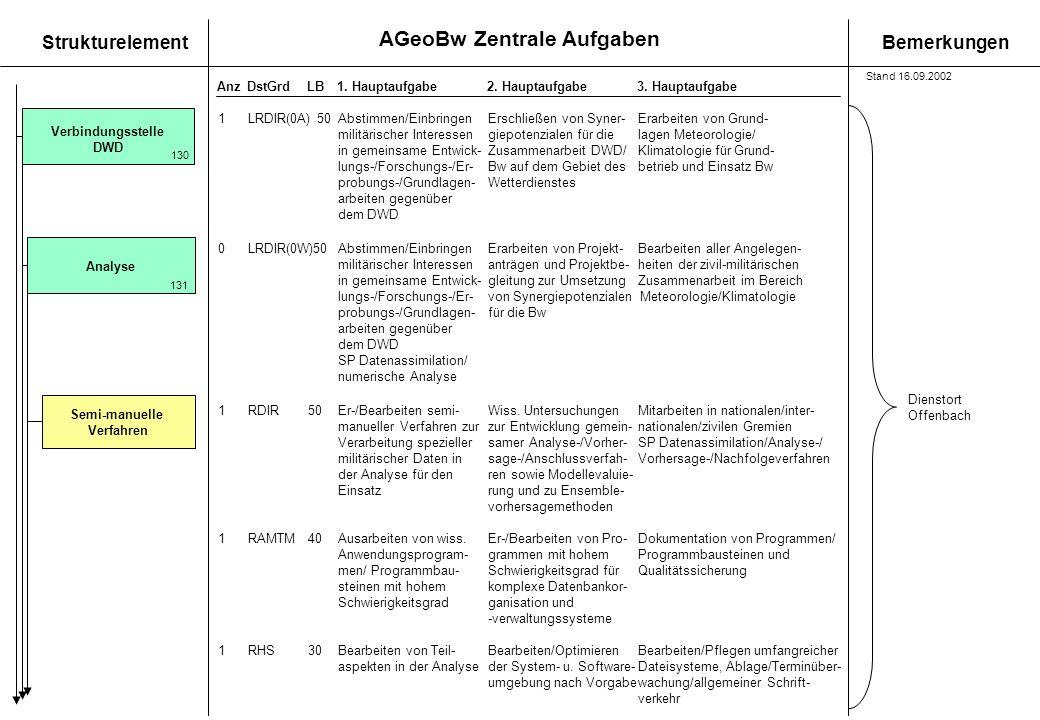 Verbindungsstelle DWD Analyse Semi-manuelle Verfahren
