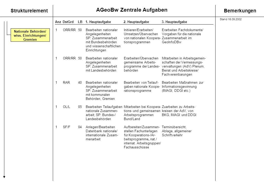 Nationale Behörden/ wiss. Einrichtungen/ Gremien