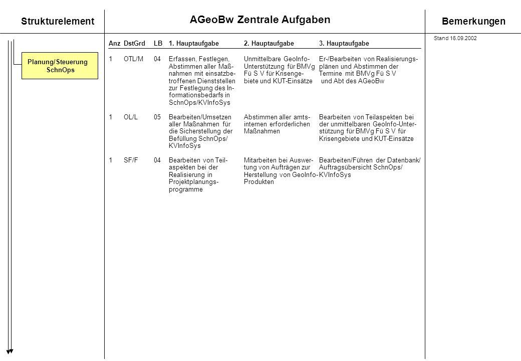 Planung/Steuerung SchnOps