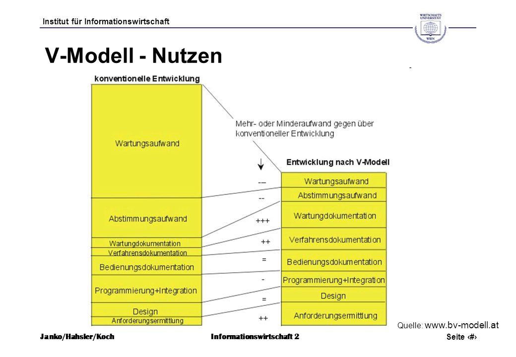 V-Modell - Nutzen Quelle: www.bv-modell.at