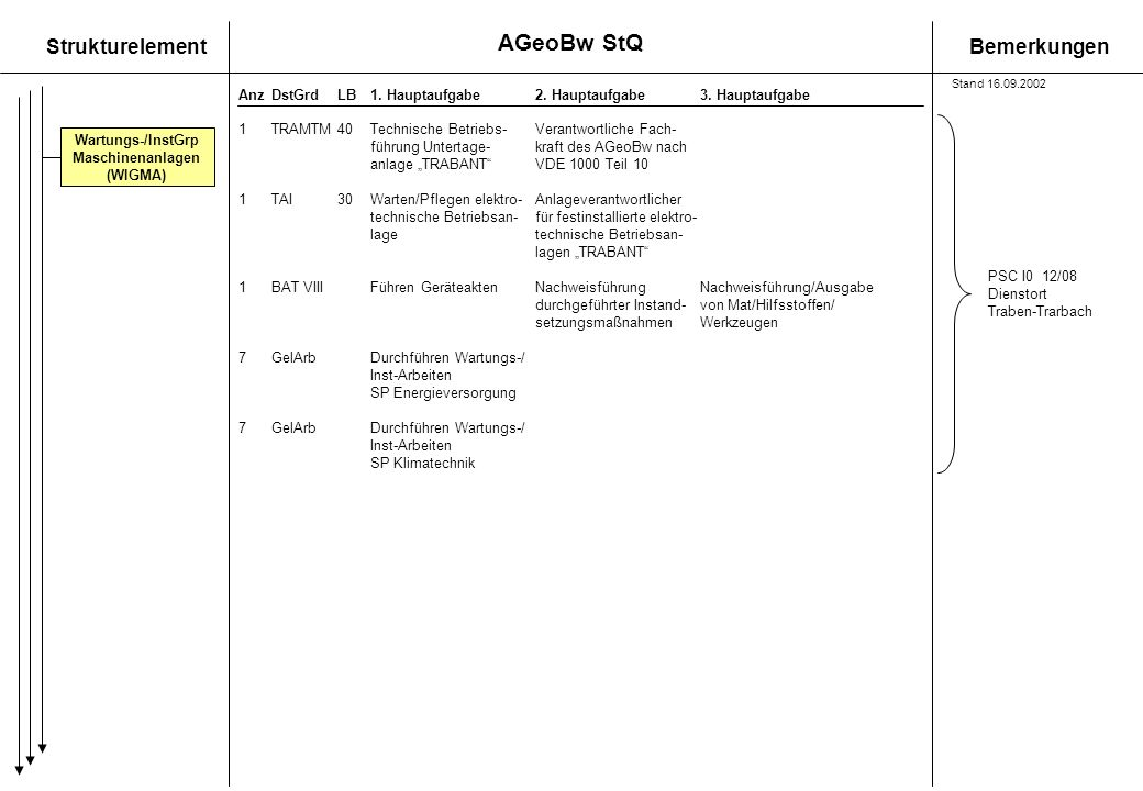 AGeoBw StQ 1 TRAMTM 40 Technische Betriebs- Verantwortliche Fach-