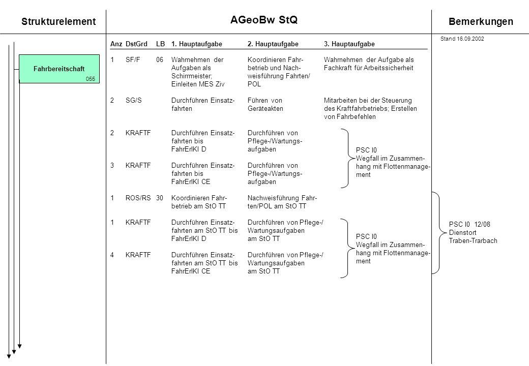 AGeoBw StQ Stand 16.09.2002. Fahrbereitschaft. 1 SF/F 06 Wahrnehmen der Koordinieren Fahr- Wahrnehmen der Aufgabe als.