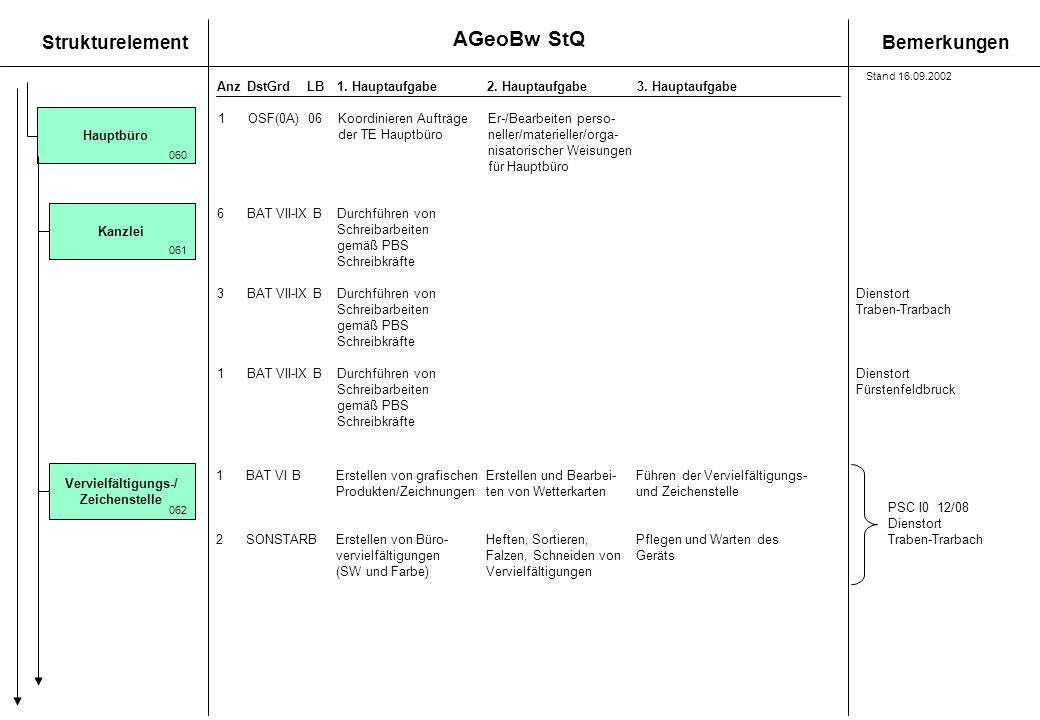 AGeoBw StQ 1 OSF(0A) 06 Koordinieren Aufträge Er-/Bearbeiten perso-