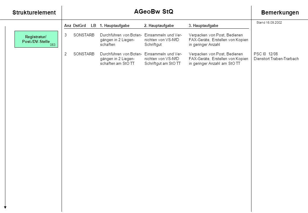 AGeoBw StQ Registratur/