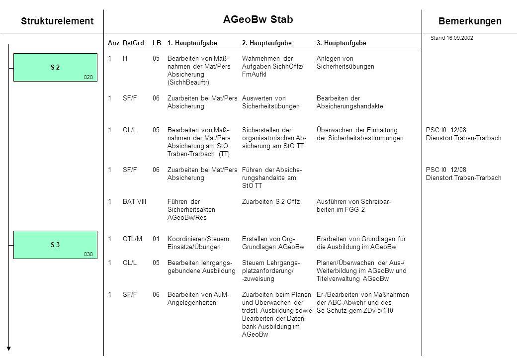 AGeoBw Stab 1 H 05 Bearbeiten von Maß- Wahrnehmen der Anlegen von S 2