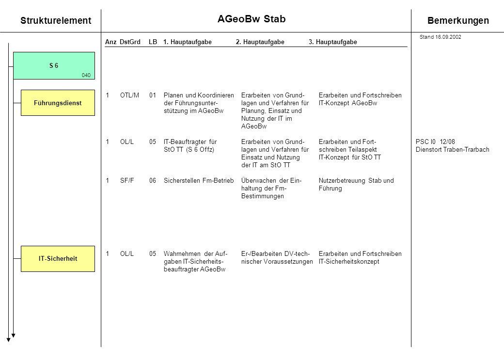 AGeoBw Stab Stand 16.09.2002. S 6. 040. Führungsdienst. 1 OTL/M 01 Planen und Koordinieren Erarbeiten von Grund- Erarbeiten und Fortschreiben.