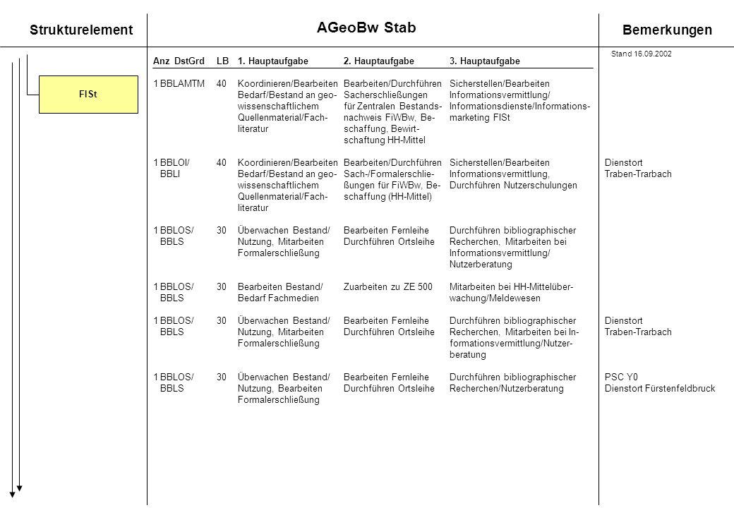 AGeoBw Stab Stand 16.09.2002. FISt. 1 BBLAMTM 40 Koordinieren/Bearbeiten Bearbeiten/Durchführen Sicherstellen/Bearbeiten.