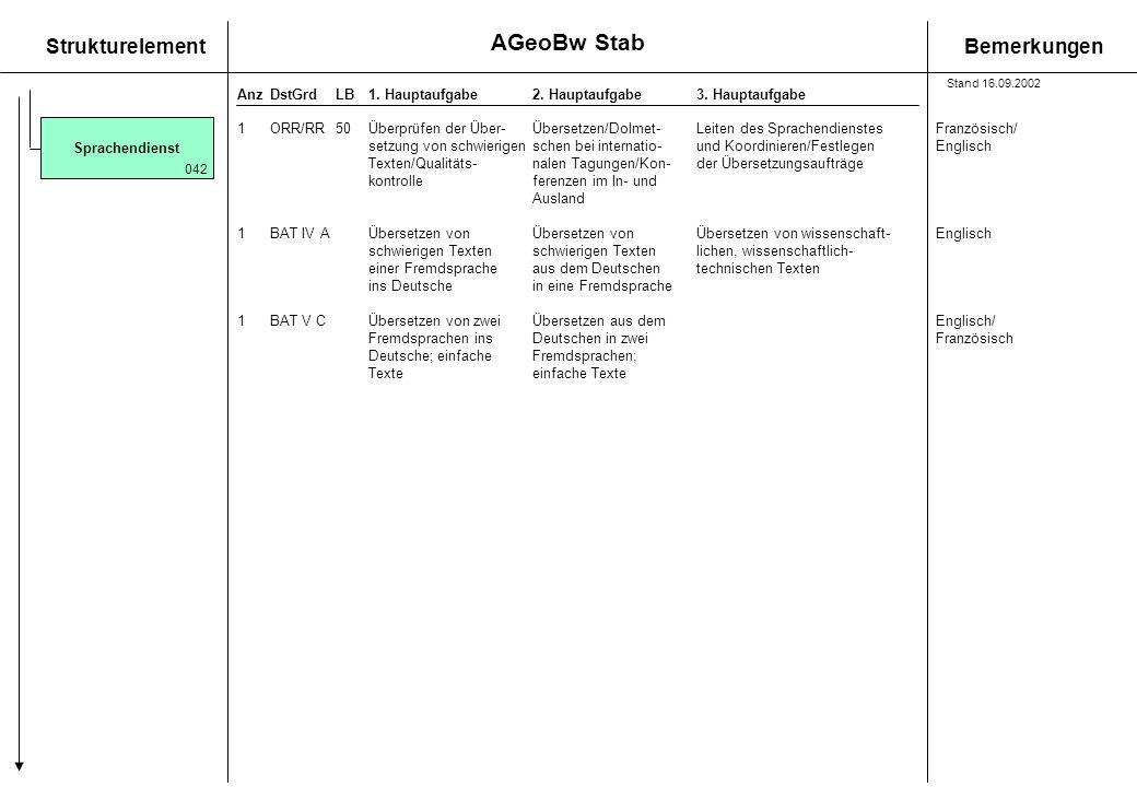 AGeoBw Stab Stand 16.09.2002. Sprachendienst. 1 ORR/RR 50 Überprüfen der Über- Übersetzen/Dolmet- Leiten des Sprachendienstes Französisch/