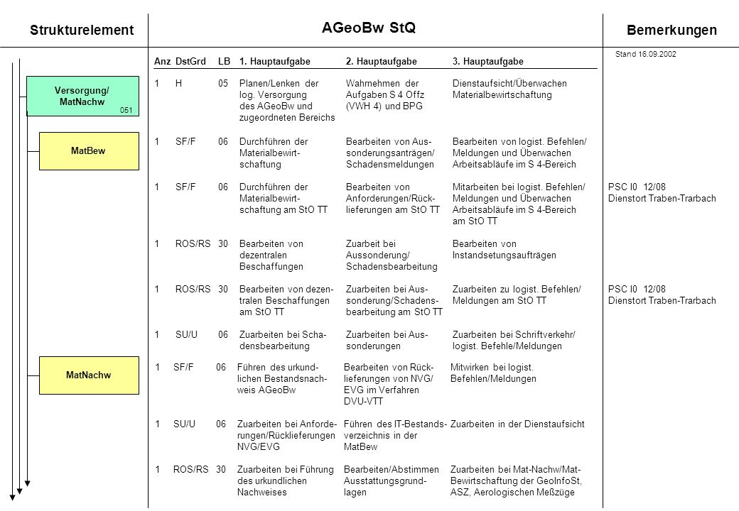 AGeoBw StQ Stand 16.09.2002. Versorgung/ MatNachw. 1 H 05 Planen/Lenken der Wahrnehmen der Dienstaufsicht/Überwachen.