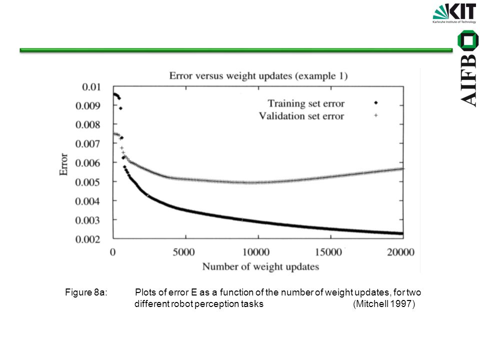 Figure 8a: Plots of error E as a function of the number of weight updates, for two
