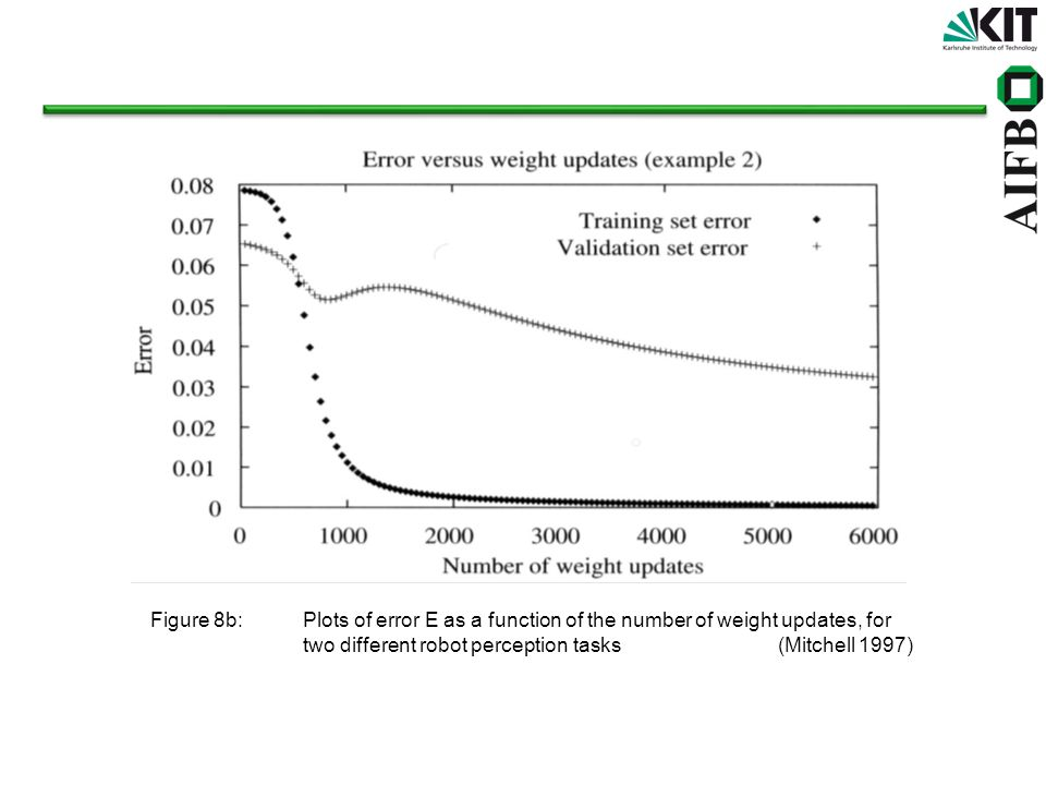 Figure 8b: Plots of error E as a function of the number of weight updates, for