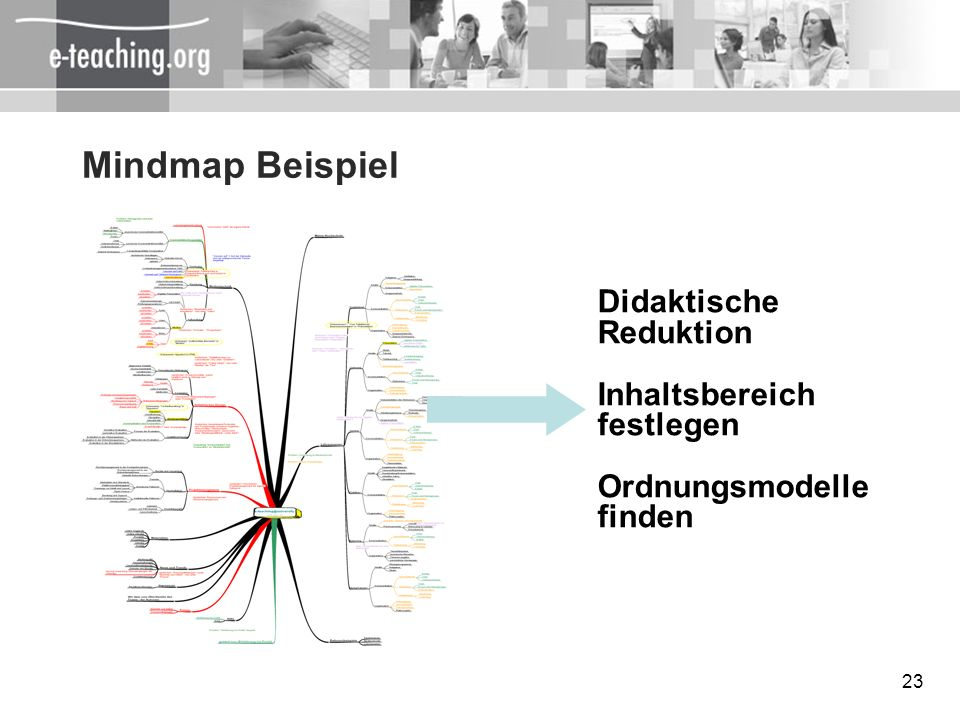 Mindmap Beispiel Didaktische Reduktion Inhaltsbereich festlegen