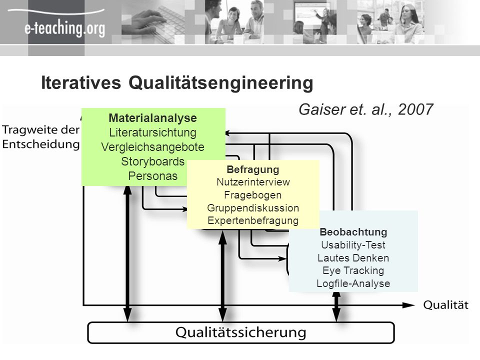 Iteratives Qualitätsengineering