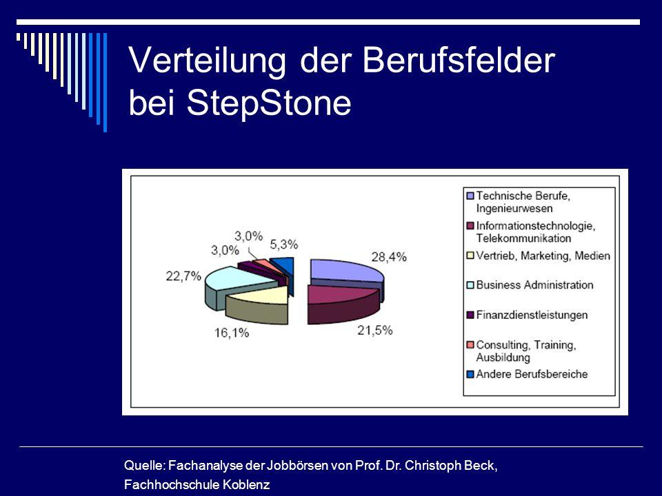 Verteilung der Berufsfelder bei StepStone