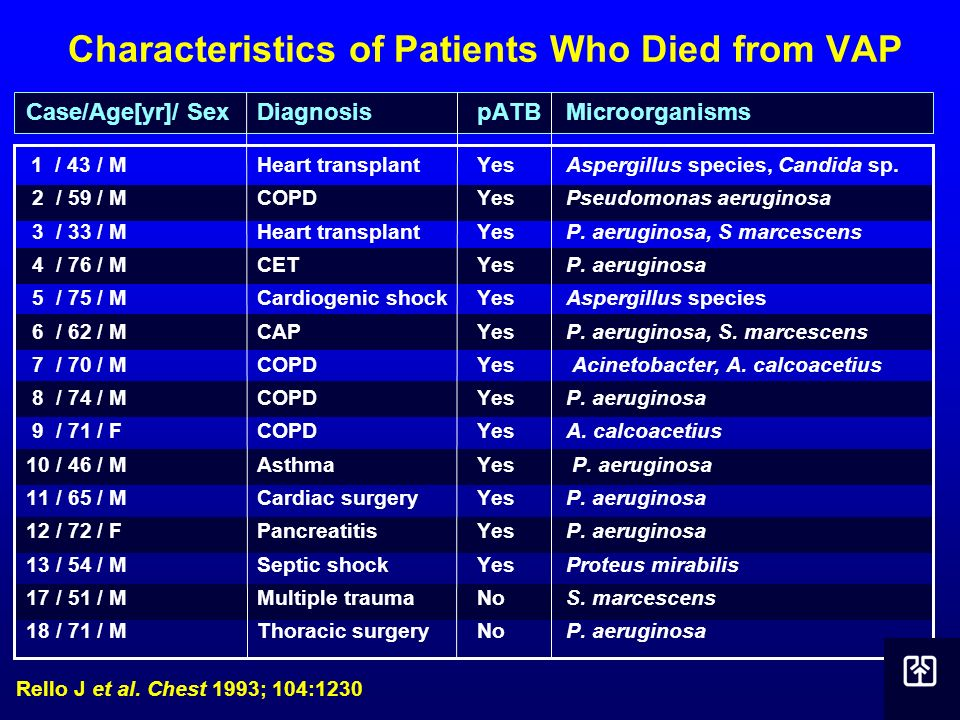 Characteristics of Patients Who Died from VAP