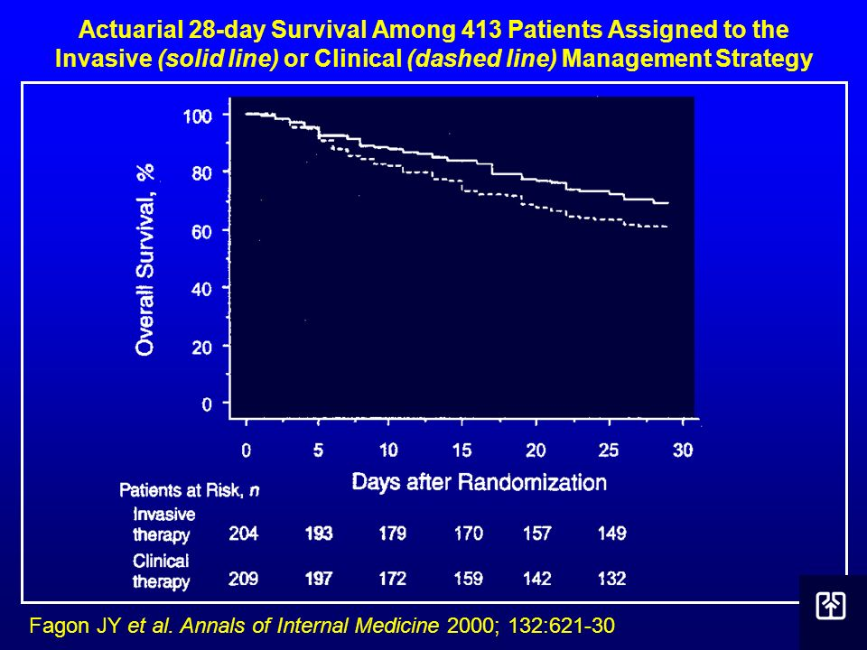 Actuarial 28-day Survival Among 413 Patients Assigned to the Invasive (solid line) or Clinical (dashed line) Management Strategy
