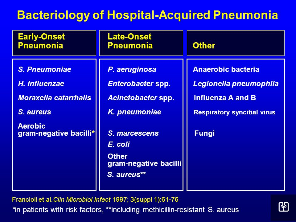 Bacteriology of Hospital-Acquired Pneumonia