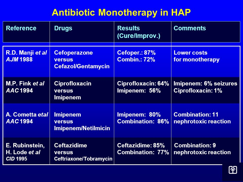 Antibiotic Monotherapy in HAP
