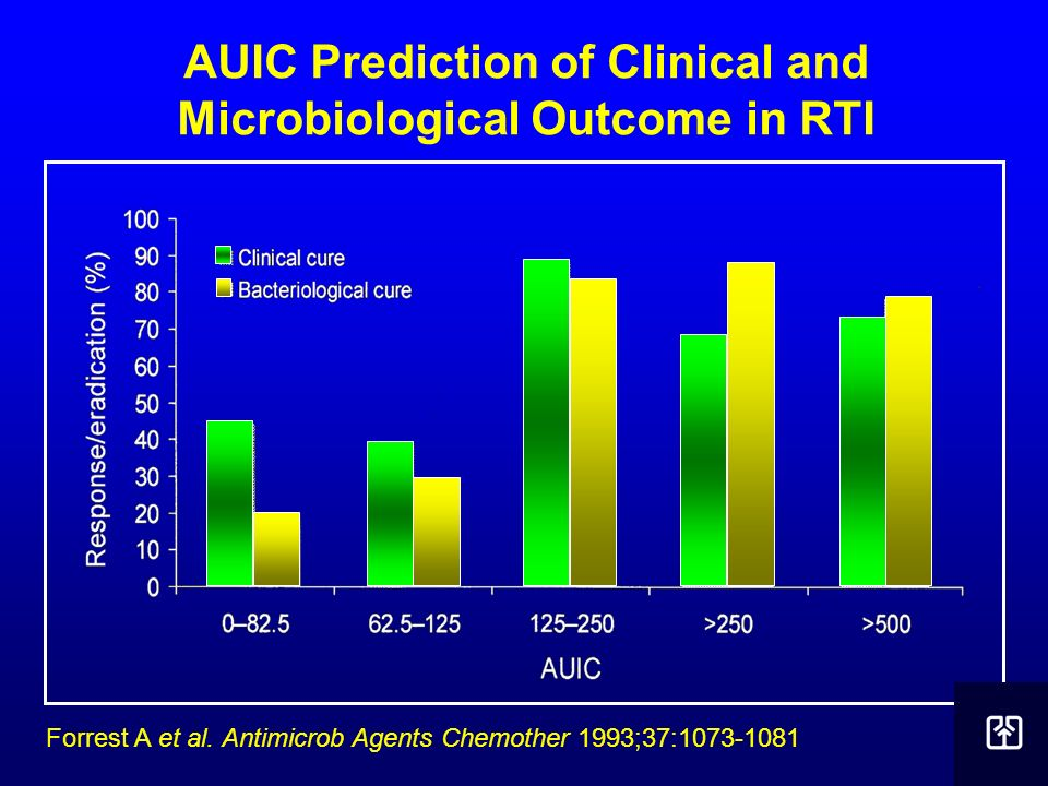 AUIC Prediction of Clinical and Microbiological Outcome in RTI