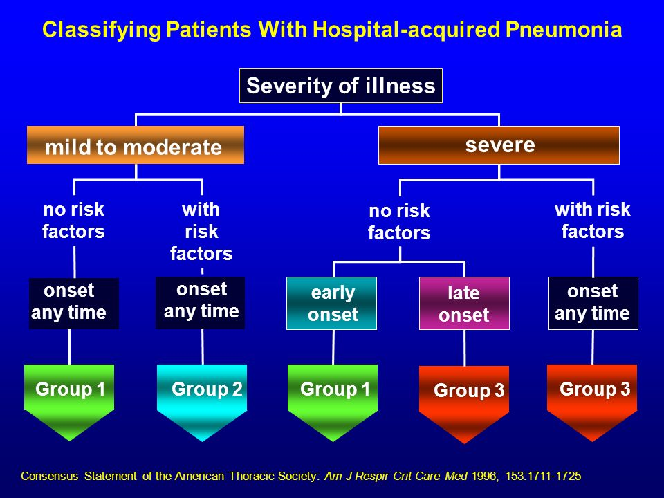 Classifying Patients With Hospital-acquired Pneumonia