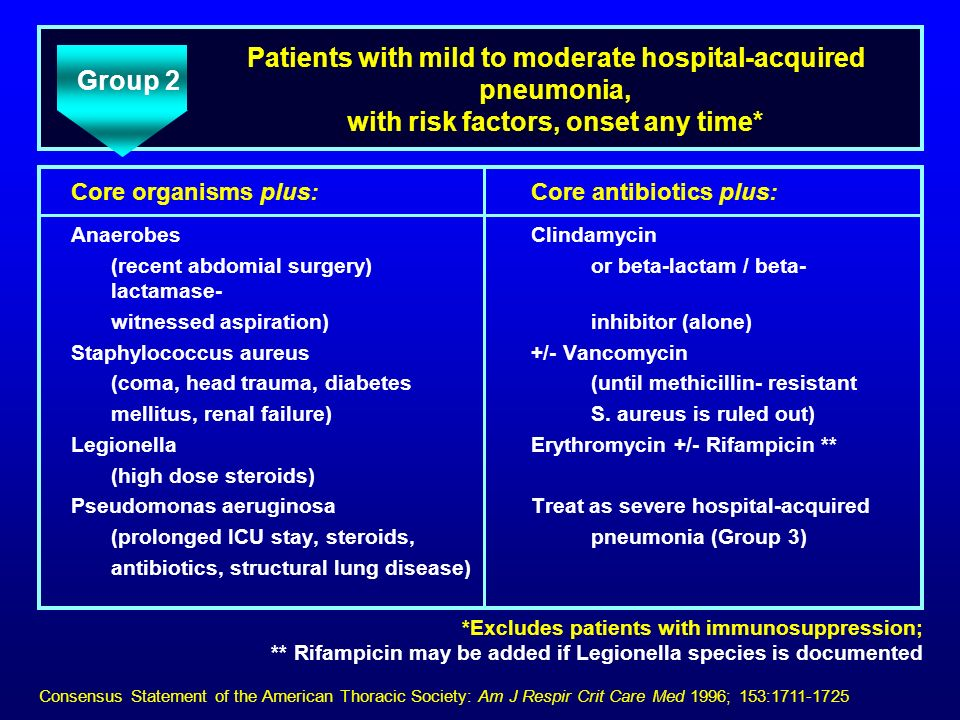 Patients with mild to moderate hospital-acquired pneumonia, with risk factors, onset any time*