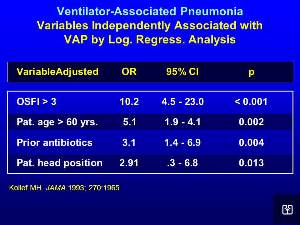 Ventilator-Associated Pneumonia Variables Independently Associated with VAP by Log. Regress. Analysis