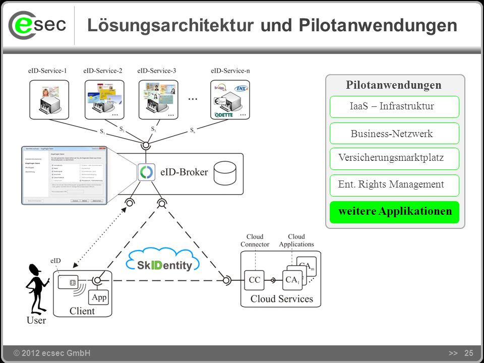 Lösungsarchitektur und Pilotanwendungen Pilotanwendungen