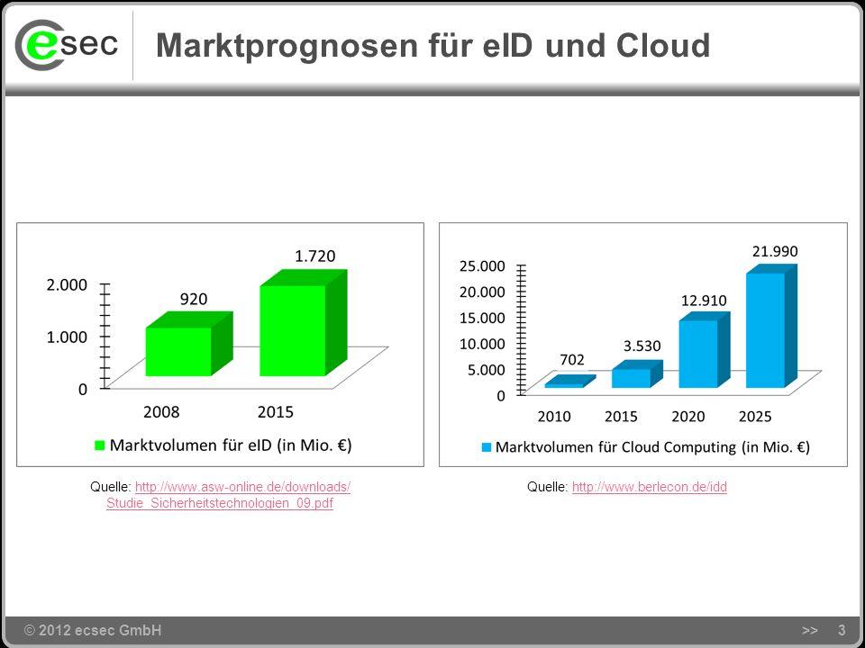 Marktprognosen für eID und Cloud