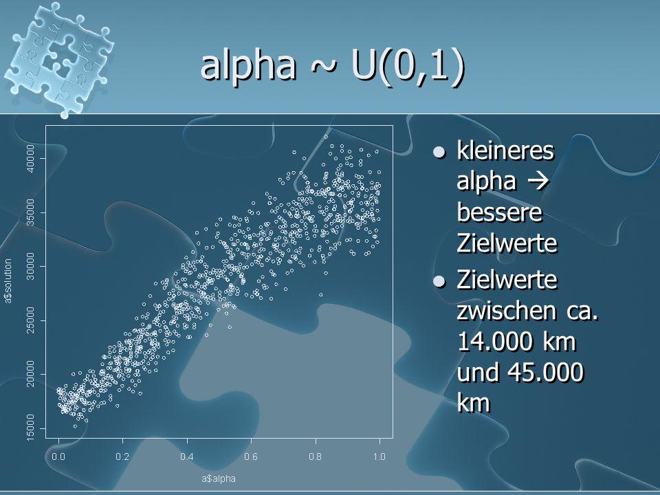 alpha ~ U(0,1) kleineres alpha  bessere Zielwerte