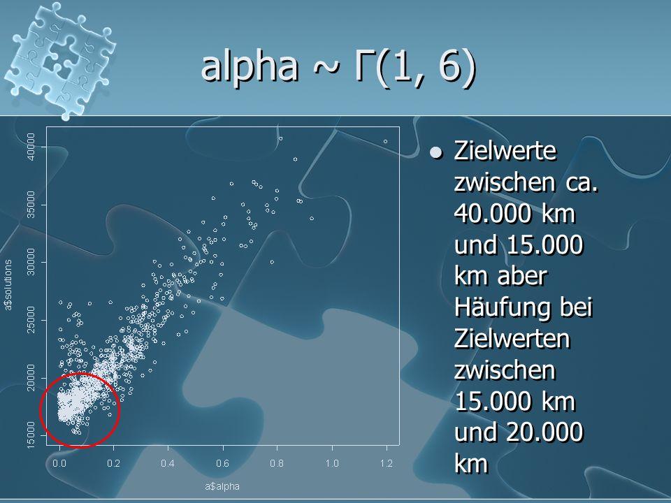 alpha ~ Γ(1, 6) Zielwerte zwischen ca.