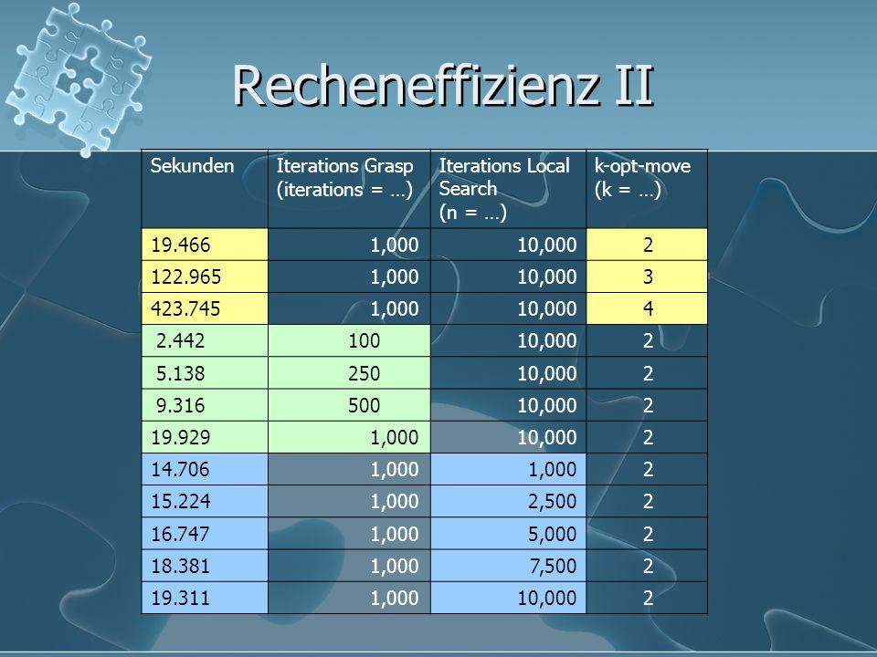 Recheneffizienz II Sekunden Iterations Grasp (iterations = …)