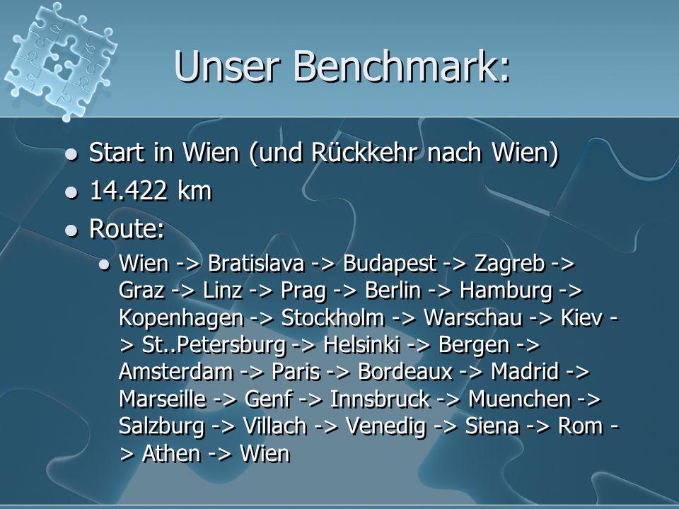 Unser Benchmark: Start in Wien (und Rückkehr nach Wien) 14.422 km