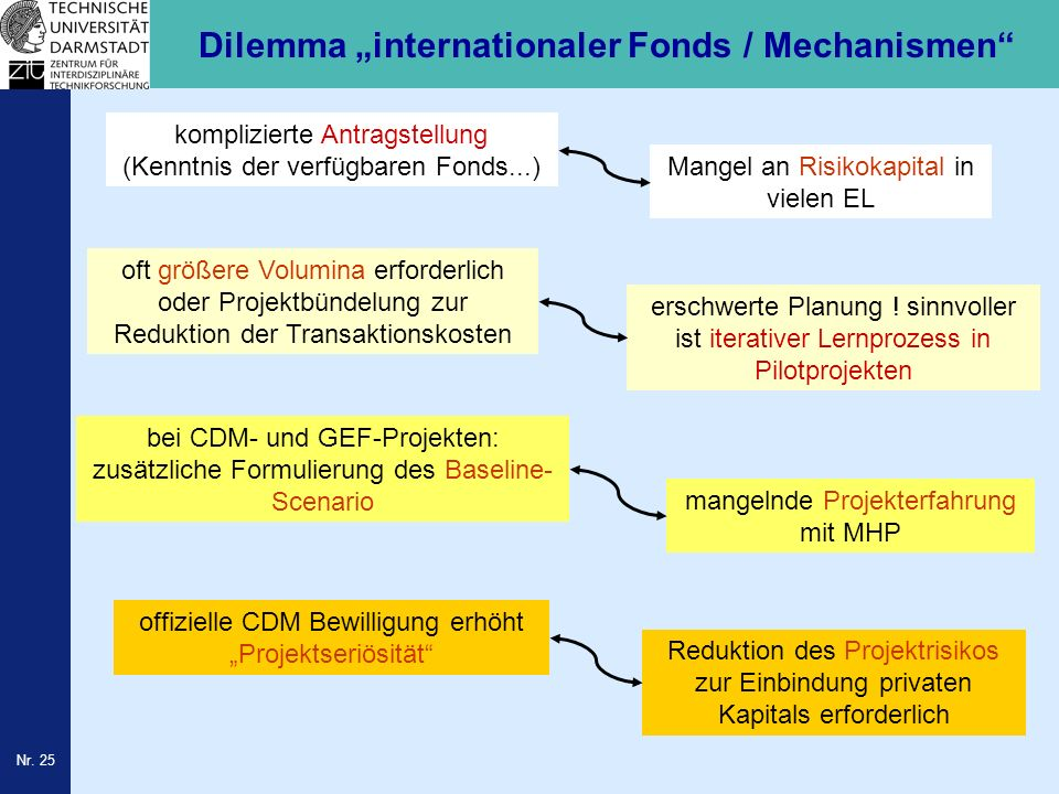 "Dilemma ""internationaler Fonds / Mechanismen"