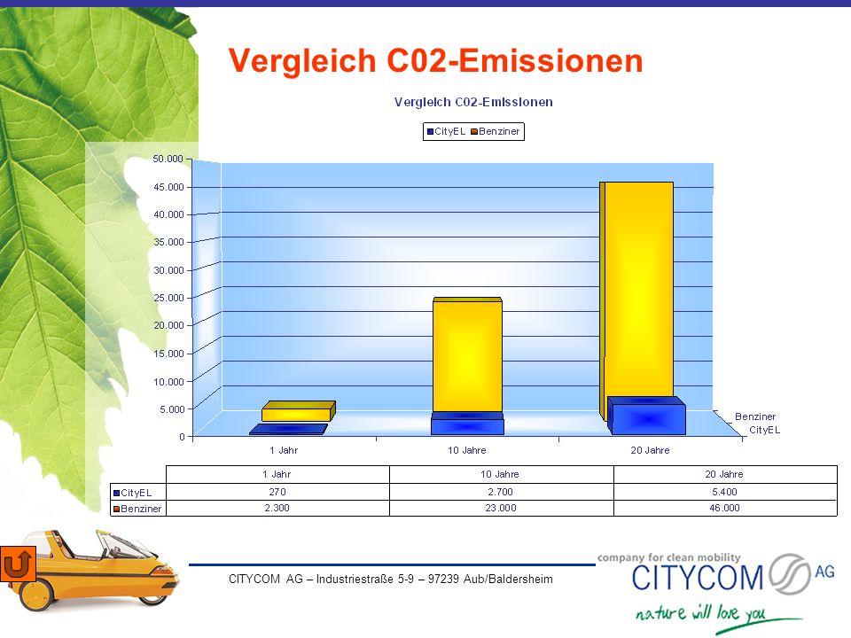 Vergleich C02-Emissionen