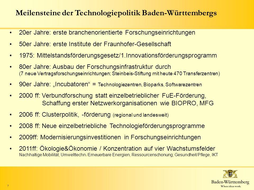 Meilensteine der Technologiepolitik Baden-Württembergs
