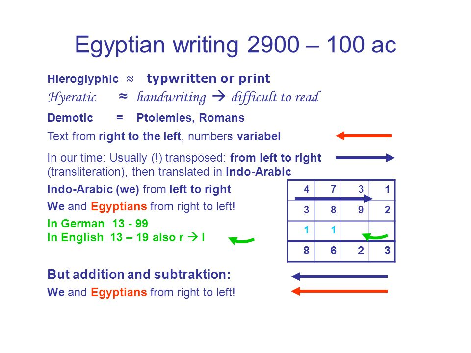 Egyptian writing 2900 – 100 acHieroglyphic ≈ typwritten or print. Hyeratic ≈ handwriting  difficult to read.