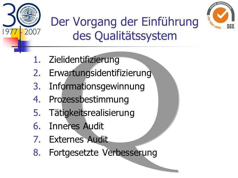 Der Vorgang der Einführung des Qualitätssystem