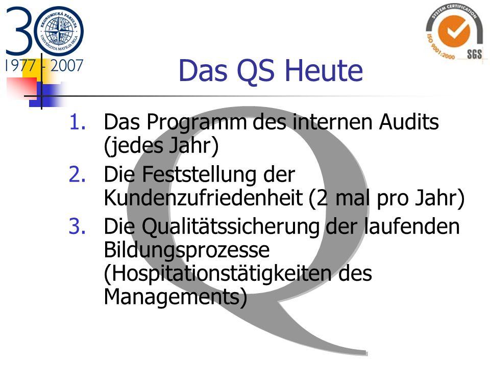Das QS Heute Das Programm des internen Audits (jedes Jahr)