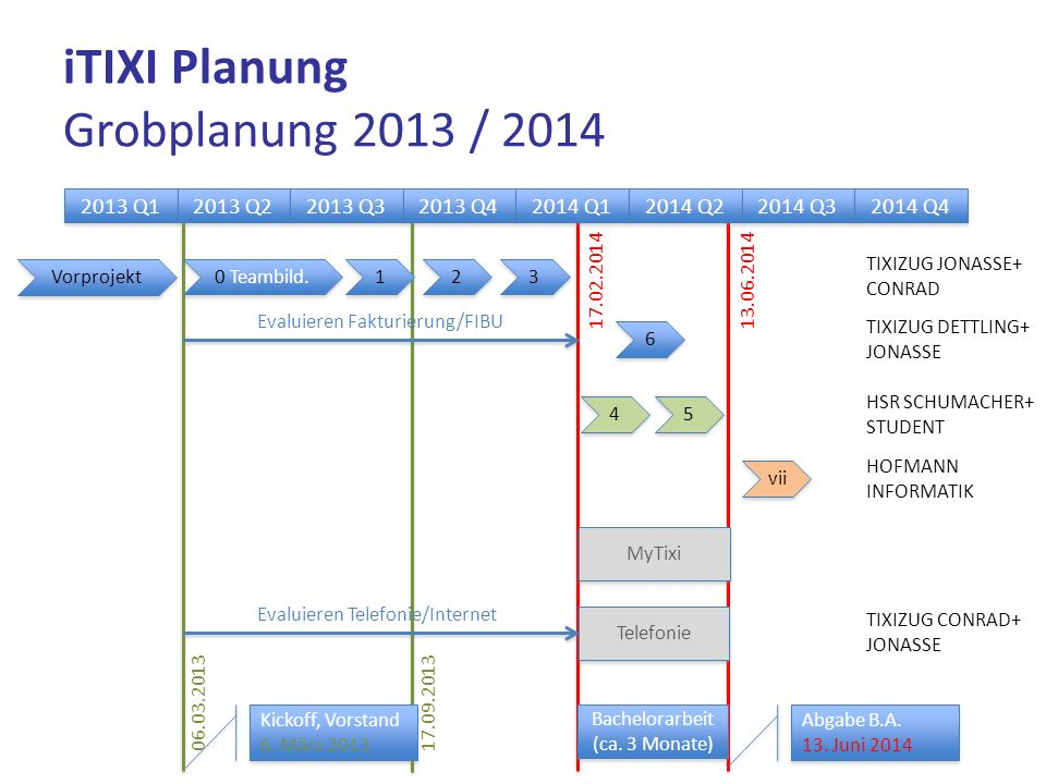 iTIXI Planung Grobplanung 2013 / 2014