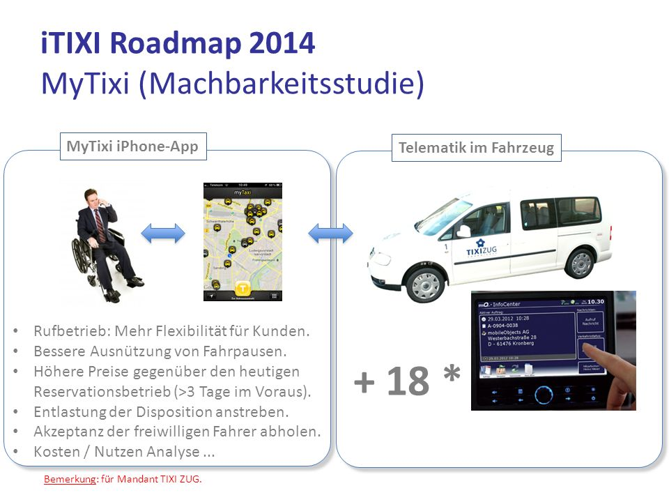 iTIXI Roadmap 2014 MyTixi (Machbarkeitsstudie)