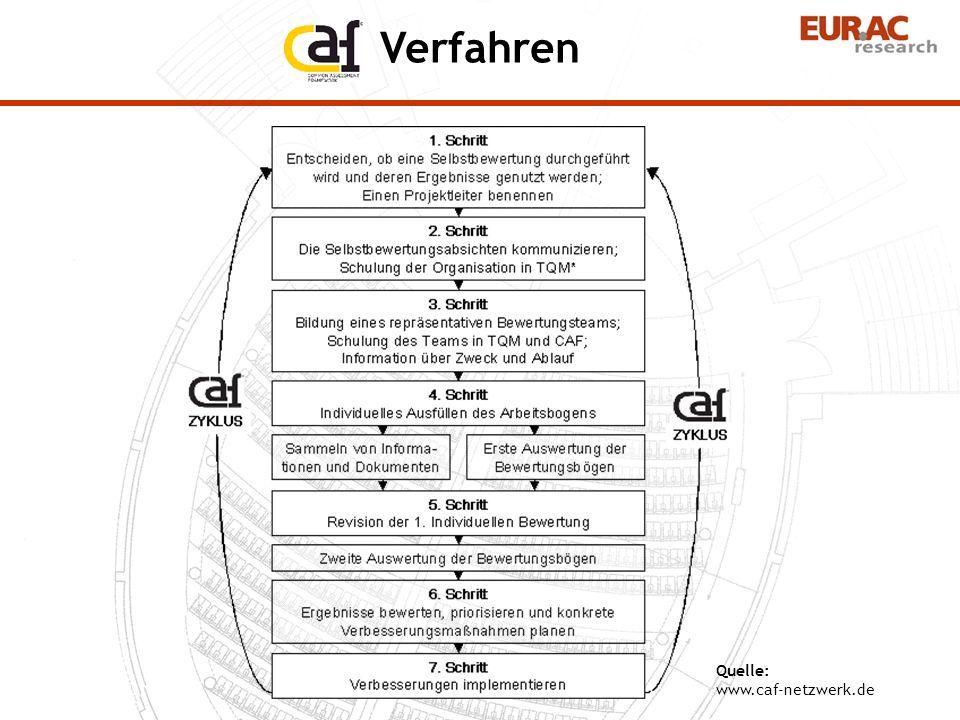 Verfahren Quelle: www.caf-netzwerk.de