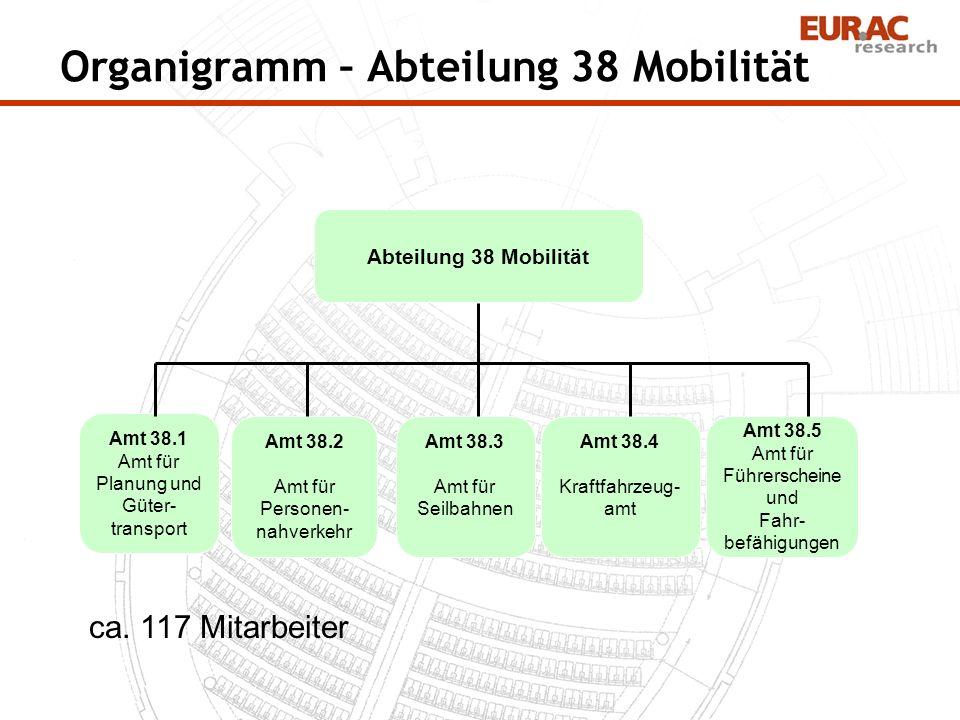 Organigramm – Abteilung 38 Mobilität