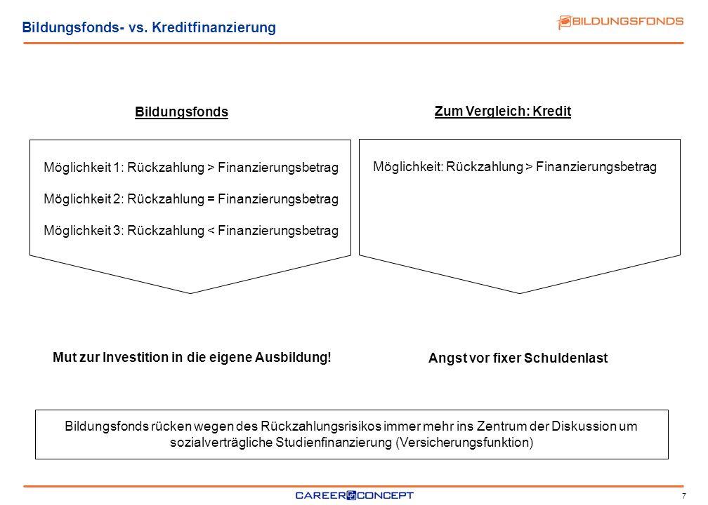 Bildungsfonds- vs. Kreditfinanzierung