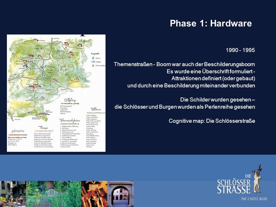 Phase 1: Hardware 1990 - 1995. Themenstraßen - Boom war auch der Beschilderungsboom. Es wurde eine Überschrift formuliert -