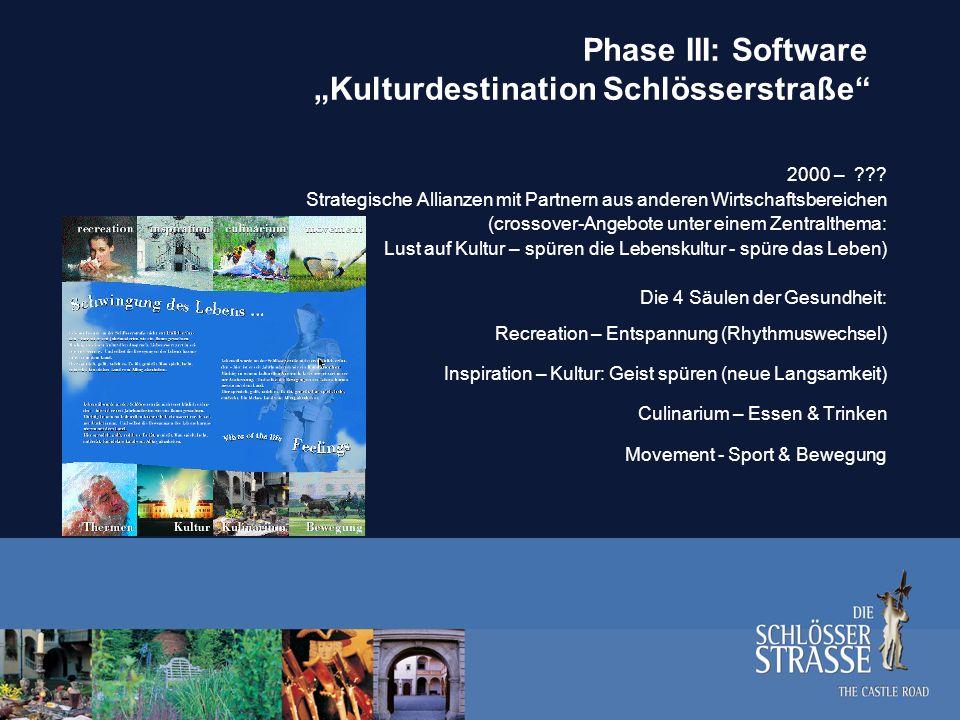"""Phase III: Software """"Kulturdestination Schlösserstraße"""