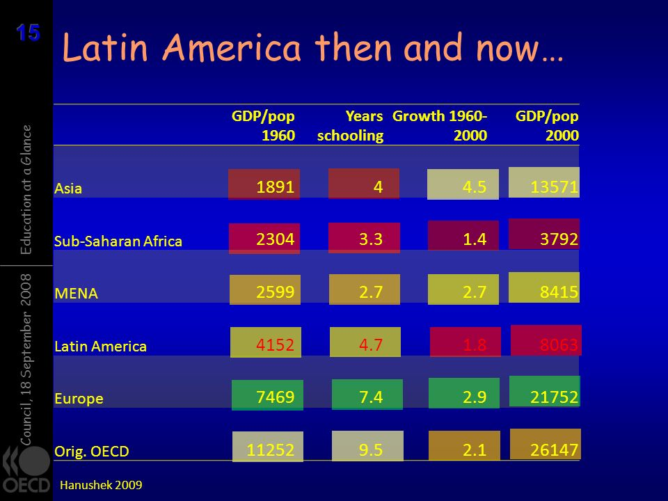 Latin America then and now…